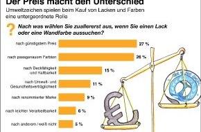 Verband der deutschen Lack- und Druckfarbenindustrie e.V.: Der Preis macht den Unterschied - Umweltzeichen spielen beim Kauf von Lacken und Farben eine untergeordnete Rolle