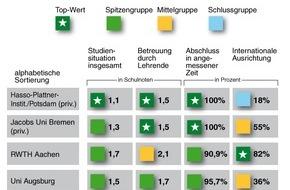 HPI Hasso-Plattner-Institut: CHE-Ranking: Hasso-Plattner-Institut bietet beste Informatik in Deutschland