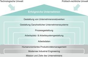 REFA-Institut e.V.: Das REFA-Haus: Methoden und Werkzeuge für Unternehmen in der digitalisierten Arbeitswelt