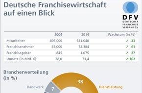 Deutscher Franchise Verband e.V.: Deutsche Franchisewirtschaft weiter auf stabilem Wachstumskurs trotz sinkender Franchisenehmerzahlen