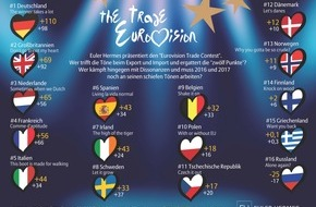 "Euler Hermes Deutschland: Euler Hermes ""Eurovision Trade Contest"": Deutschland siegt mit ""The winner takes a lot"""