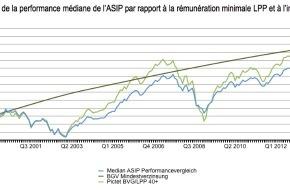 ASIP - Schweiz. Pensionskassenverband: Comparaison de performance de l'ASIP 2013: réalisation du rendement moyen de +6.2% prévu