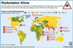 """dpa-infografik GmbH: """"Grafik des Monats""""- Thema im Januar: Der Klima-Risiko-Index"""