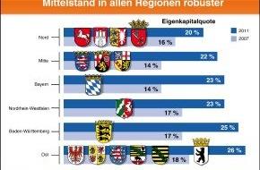 BVR Bundesverband der dt. Volksbanken und Raiffeisenbanken: BVR-Studie: Mittelstand erhöht abermals seine Eigenkapitalreserven