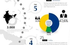 Allianz Suisse: Hurrikan Sandy: Nach wie vor Handlungsbedarf bei US-Unternehmen (Bild/Dokument)