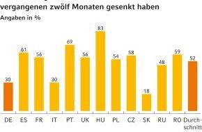 Commerz Finanz GmbH: (Studie) Europa Konsumbarometer 2012: Europäische Mittelschicht ordnet Prioritäten neu