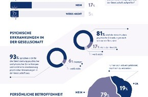 Ludwig Boltzmann Gesellschaft: Fast jeder Fünfte fürchtet psychisch zu erkranken