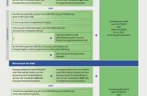 Deutsche Energie-Agentur GmbH (dena): Jetzt Spitzenausgleich beantragen: Antragsfrist endet am 31. Dezember 2014 / Auch KMU können Steuern sparen und Energieeffizienz steigern