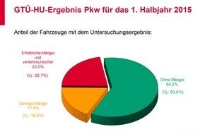 GTÜ Gesellschaft für Technische Überwachung GmbH: GTÜ-Mängelreport 1. Halbjahr 2015: Fast jeder vierte Pkw fällt bei der Hauptuntersuchung durch