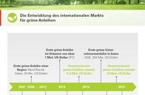HSBC Deutschland: China: Leitlinien für Grüne Anleihen in Sichtweite
