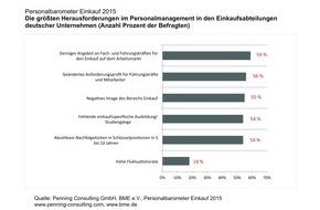 Penning Consulting GmbH: Personalbarometer Einkauf 2015: Einkäufer kämpfen mit Fachkräftemangel, neuen Rollenbildern und Image
