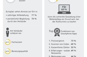 Commerz Finanz GmbH: (Europäische Studie) Off- und Online gehören aus Verbrauchersicht zusammen