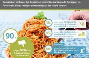 Bookatable GmbH & Co.KG: Riesenportionen in Restaurants kommen bei Gästen nicht gut an / Bookatable-Umfrage: Die Deutschen wünschen sich weniger weggeworfene Lebensmittel
