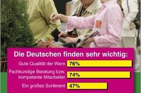 Hornbach Baumarkt AG: Hornbach Umfrage: Was macht einen guten Baumarkt aus