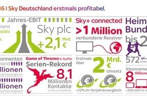 Sky Deutschland: Sky Deutschland Ergebnisse FY 2015/16: erstmals positives EBIT von 5 Millionen Euro, Umsatzsteigerung um 12 Prozent auf über 2 Milliarden Euro (FOTO)