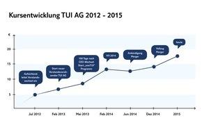 TUI AG: TUI Group gibt erstes Strategie-Update nach dem Zusammenschluss - Analystentag am 13. Mai in London