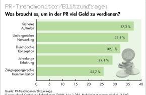 news aktuell GmbH: Sicheres Auftreten wichtigster Faktor für überdurchschnittliches Gehalt in der PR-Branche / Wissenslücken weiterhin bei Social Media und Online-PR (mit Bild)