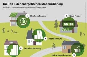 Deutsche Energie-Agentur GmbH (dena): Die Top Fünf der energetischen Gebäudemodernisierung / Heizkesseltausch, Fenstererneuerung und Dämmung 2015 erneut am häufigsten gefördert
