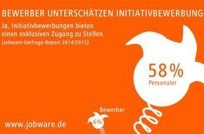 Jobware Online-Service GmbH: Bewerber unterschätzen Initiativbewerbungen / Jobware-Umfrage-Report: Viele vertane Chancen bei der Jobsuche
