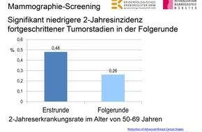 Kooperationsgemeinschaft Mammographie: Fortgeschrittener Brustkrebs durch wiederholtes Mammographie-Screening seltener