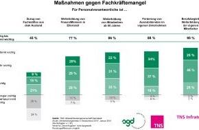 Studiengemeinschaft Darmstadt SGD: TNS Infratest-Studie 2014: HR-Manager setzen beim Fachkräftemangel auf Weiterbildung / Dringend gesucht: ausgebildete Fachkräfte sowie Führungskräfte im mittleren Management
