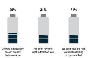 Capgemini: World Quality Report 2015: Unternehmen kämpfen mit dem hohen Tempo des technologischen Wandels / Customer Experience ist neben Sicherheit die treibende Kraft für Testing