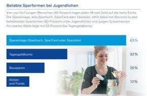 Deutsche Bank AG: Deutsche Bank-Umfrage zum Internationalen Tag der Jugend am 12.August: Sparquote bei Jugendlichen weiterhin auf sehr hohem Niveau