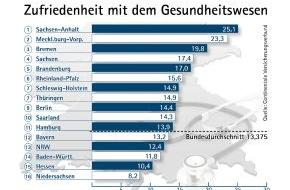 Continentale Krankenversicherung a.G.: Continentale-Studie 2013: Wie zufrieden ist Deutschland mit dem Gesundheitswesen? / Sachsen-Anhalt belegt den ersten Platz, Niedersachsen ist Schlusslicht
