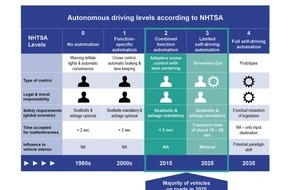 Johnson Controls Automotive Experience: Autonomous driving in the car seat of the future /  IAA 2015: Johnson Controls reveals response to the autonomous driving megatrend