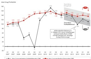 Bain & Company: Corporate-Banking-Index von Bain / Abwärtstrend im Firmenkundengeschäft geht weiter