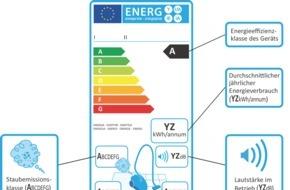 Deutsche Energie-Agentur GmbH (dena): dena-Umfrage: Hohe Saugleistung entscheidet beim Staubsaugerkauf / Nur jeder Dritte schaut auf die Energieeffizienz