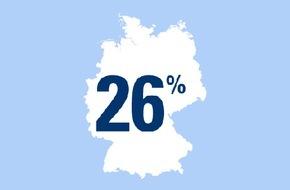 CosmosDirekt: Ab auf die Piste: 26 Prozent der Deutschen sind Wintersport-Fans
