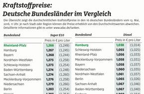 ADAC: Vor Pfingsten große Preisunterschiede an Tankstellen / Autofahrer in Rheinland-Pfalz und Hamburg tanken am günstigsten / Schlusslicht ist Bremen