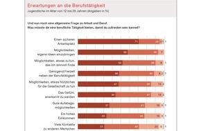 Shell Deutschland Oil GmbH: 17. Shell Jugendstudie: eine Generation im Aufbruch