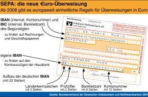 """BVR Bundesverband der dt. Volksbanken und Raiffeisenbanken: SEPA kommt zum Jahreswechsel: Ab Januar 2008 gibt es die """"Euro-Überweisung"""""""