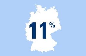 CosmosDirekt: Zahl des Tages: 11 Prozent der Deutschen sind schon einmal infolge eines Zeckenbisses erkrankt