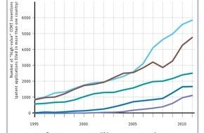 Europäisches Patentamt (EPA): EPA-UNEP Studie: Deutschland bei Erfindungen von Klimaschutztechnologien an Europas Spitze