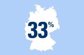 CosmosDirekt: Zahl des Tages: 33 Prozent der Deutschen haben Angst vor Zecken