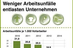 BG ETEM - Berufsgenossenschaft Energie Textil Elektro Medienerzeugnisse: Erneut weniger Unfälle - BG ETEM senkt Beitrag