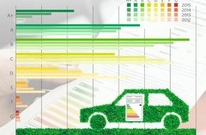 Deutsche Energie-Agentur GmbH (dena): Pkw-Neuzulassungen: Energieeffizienz steigt, aber CO2-Ziele erfordern weitere Maßnahmen