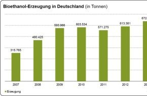 Bundesverband der deutschen Bioethanolwirtschaft e. V.: Produktion von Bioethanol im Jahr 2013 deutlich gestiegen