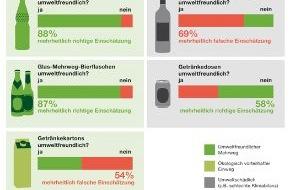 NABU: NABU-Umfrage: Verbraucher wollen umweltfreundliche Getränkeverpackungen