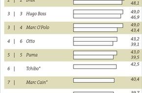 TextilWirtschaft: Die Top-Arbeitgeber der Modebranche 2015: Adidas hat das beste Image / Brax behauptet sich auf Platz 2 / Marc O'Polo steigt auf Platz 3