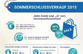 Sparwelt.de: Sommerschlussverkauf 2015: Männer prüfen SSV-Angebote - Frauen kaufen oft ohne Preisvergleich