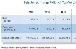 Vereinigte Lohnsteuerhilfe e. V.: Schweizer Franken steigt - deutscher Fiskus verdient