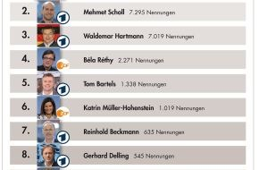 news aktuell GmbH: Oliver Kahn ist meistgenannter TV-Experte im Netz / Béla Réthy bei Kommentatoren ganz vorn