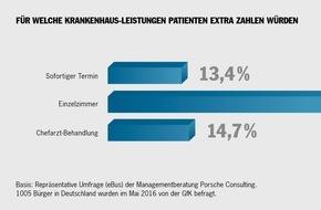 Porsche Consulting GmbH: Krankenhaus: Für bessere Qualität würden Patienten extra zahlen / Umfrage von Porsche Consulting dokumentiert Beschwerden über Klinik-Organisation (FOTO)