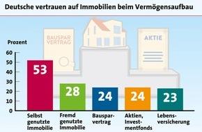 LBS Infodienst Bauen und Finanzieren: Niedrigzinsen für die Altersvorsorge nutzen (FOTO)