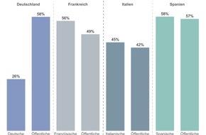 Econcast: ECONCAST: Globale Bankenforschung - Deutschland versus Frankreich, Italien und Spanien / Umfrage bei über 70.000 europäischen Unternehmern: Deutsche Großbanken haben die schlechteste Reputation
