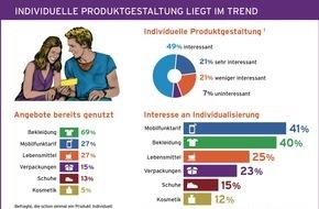 congstar GmbH: Mobilfunk schlägt Outfit - Trendstudie zu individuellen Wunschprodukten / congstar Studie zeigt: Individuelle Produktgestaltung liegt im Trend